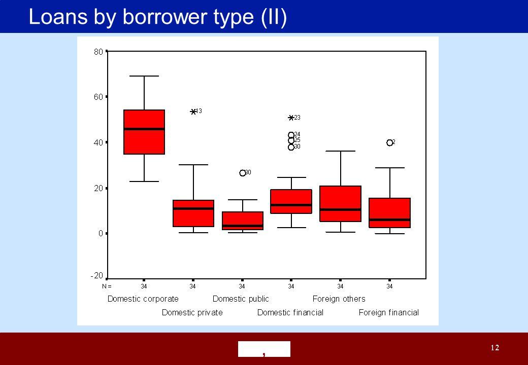 ' 12 Loans by borrower type (II)