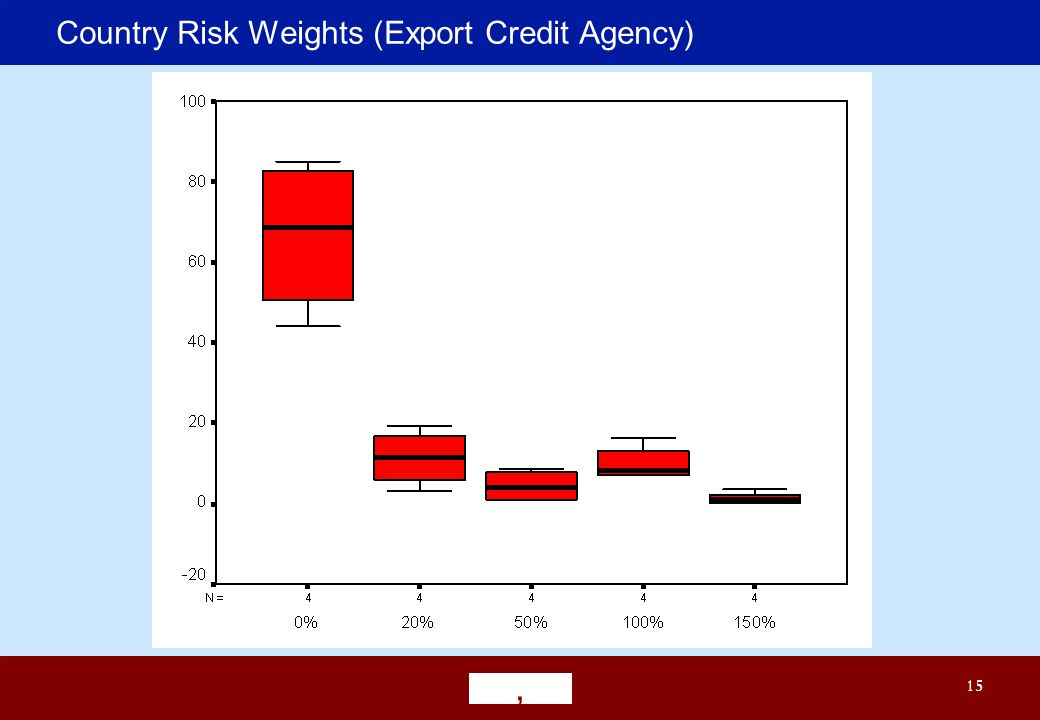 ' 15 Country Risk Weights (Export Credit Agency)