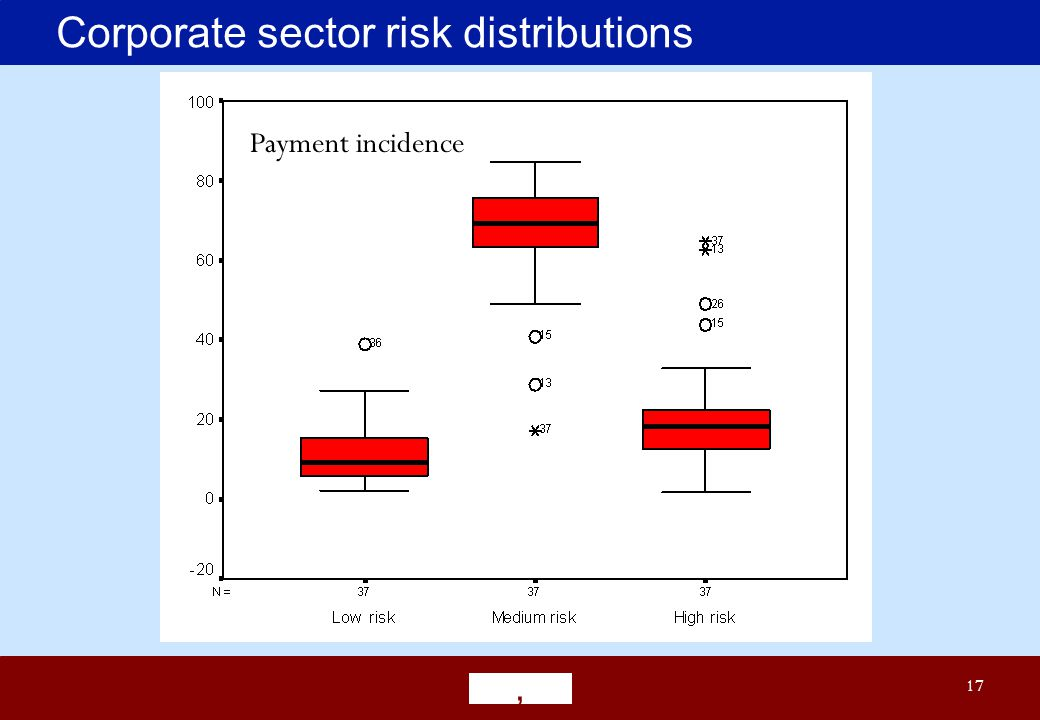 ' 17 Corporate sector risk distributions Payment incidence