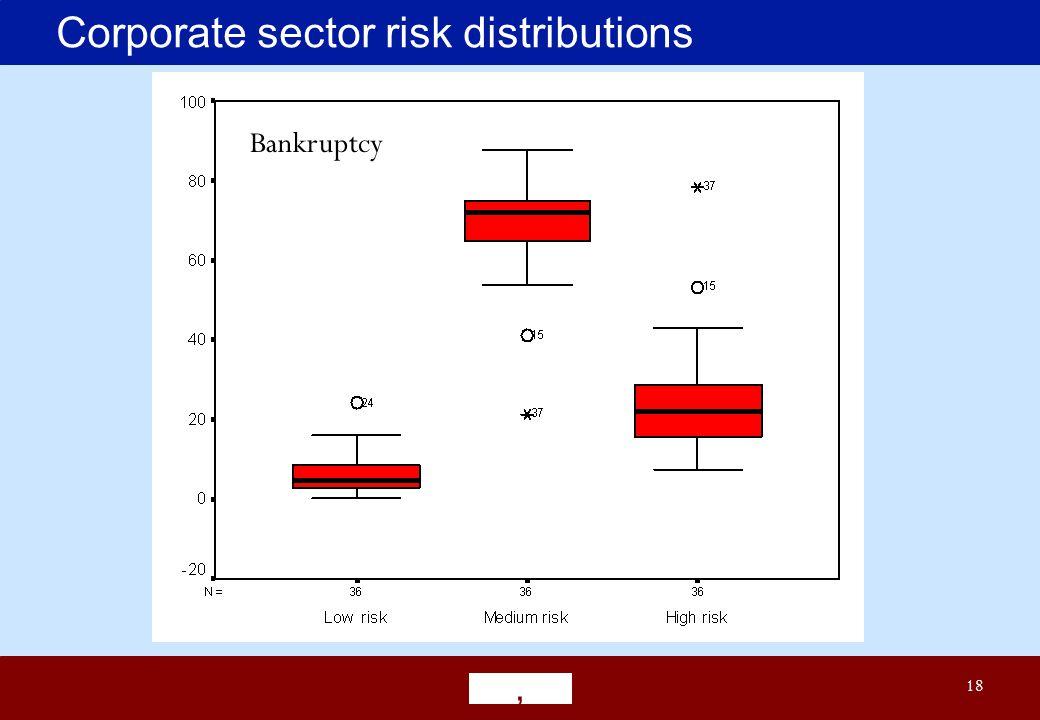' 18 Corporate sector risk distributions Bankruptcy