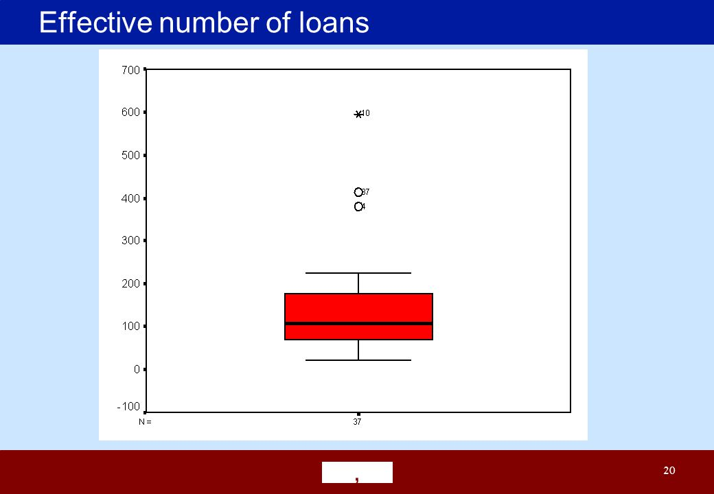 ' 20 Effective number of loans