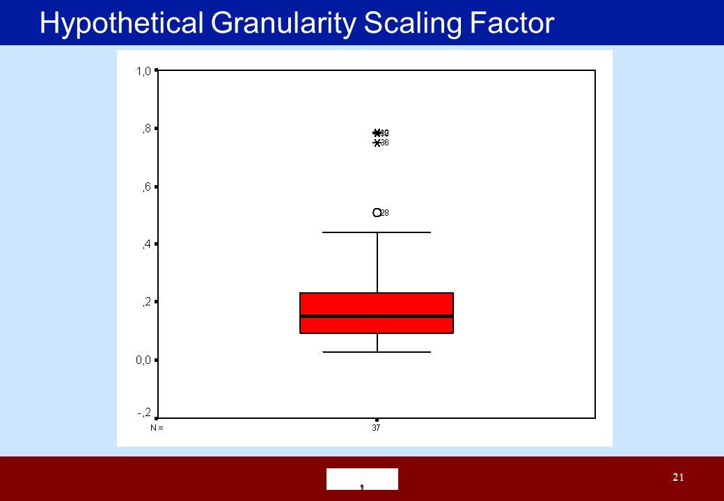 ' 21 Hypothetical Granularity Scaling Factor
