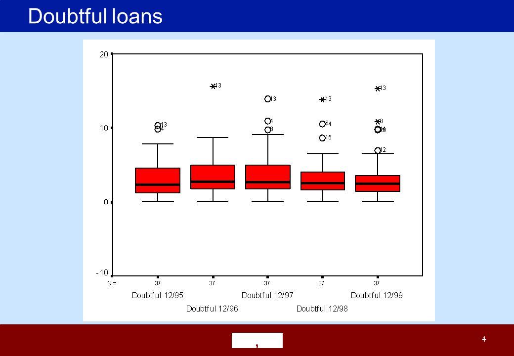 ' 4 Doubtful loans