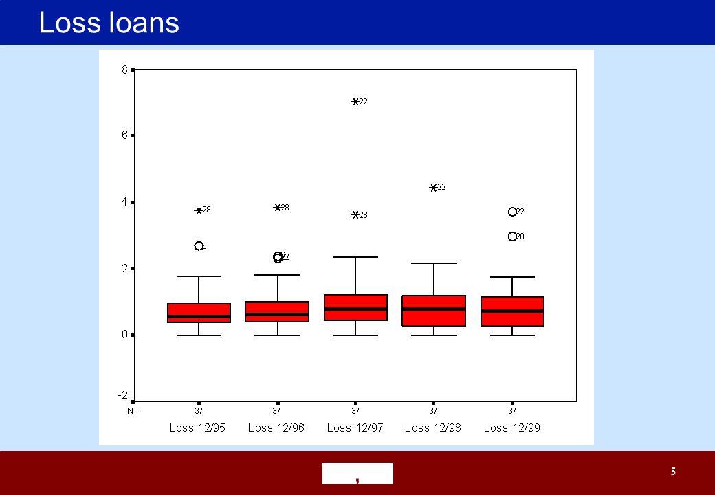 ' 5 Loss loans
