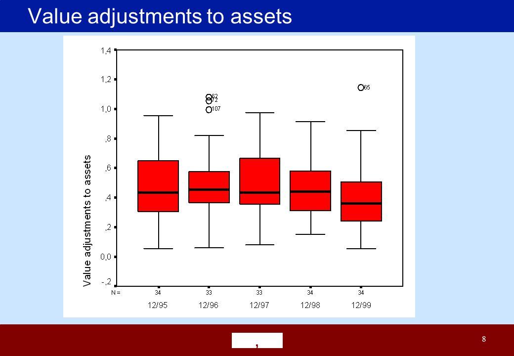 ' 8 Value adjustments to assets