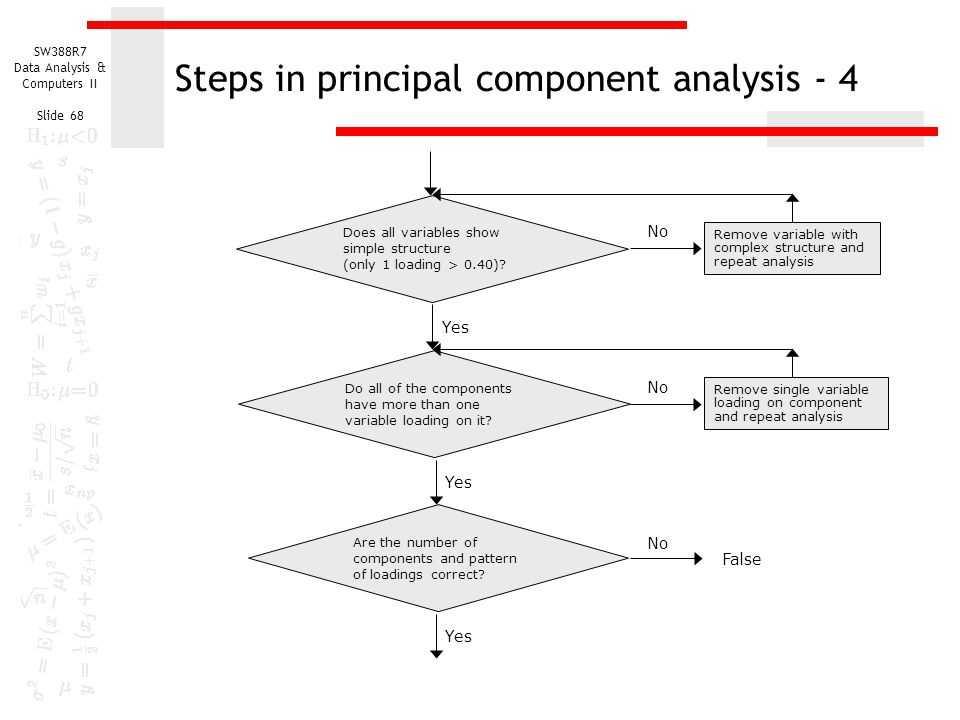 SW388R7 Data Analysis & Computers II Slide 68 Steps in principal component analysis - 4 Does all variables show simple structure (only 1 loading > 0.4