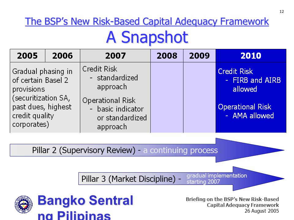 Bangko Sentral ng Pilipinas Supervision and Examination Sector Briefing on the BSP's New Risk-Based Capital Adequacy Framework 26 August 2005 12 The B