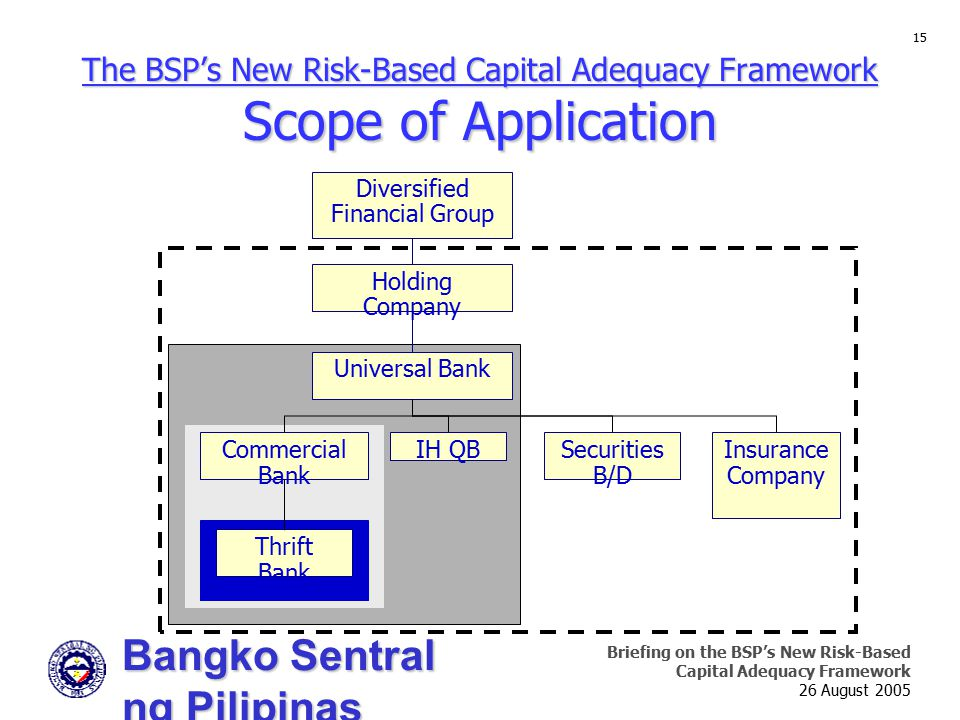 Bangko Sentral ng Pilipinas Supervision and Examination Sector Briefing on the BSP's New Risk-Based Capital Adequacy Framework 26 August 2005 15 The BSP's New Risk-Based Capital Adequacy Framework Scope of Application Diversified Financial Group IH QB Thrift Bank Commercial Bank Universal Bank Holding Company Insurance Company Securities B/D