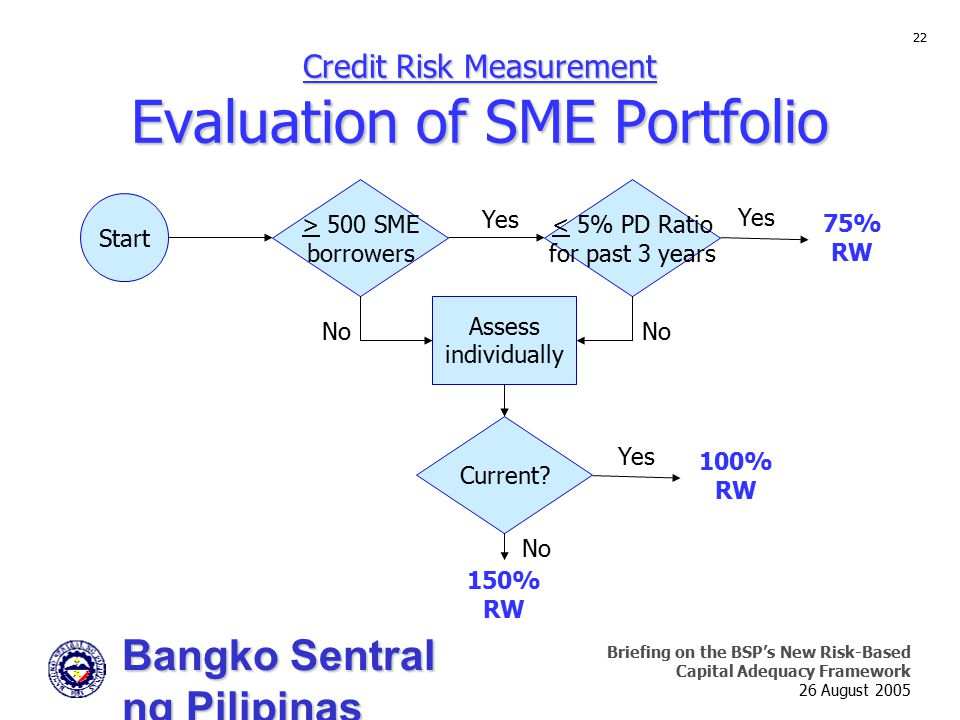 Bangko Sentral ng Pilipinas Supervision and Examination Sector Briefing on the BSP's New Risk-Based Capital Adequacy Framework 26 August 2005 22 Credit Risk Measurement Evaluation of SME Portfolio Start > 500 SME borrowers < 5% PD Ratio for past 3 years 75% RW Yes Assess individually Current.