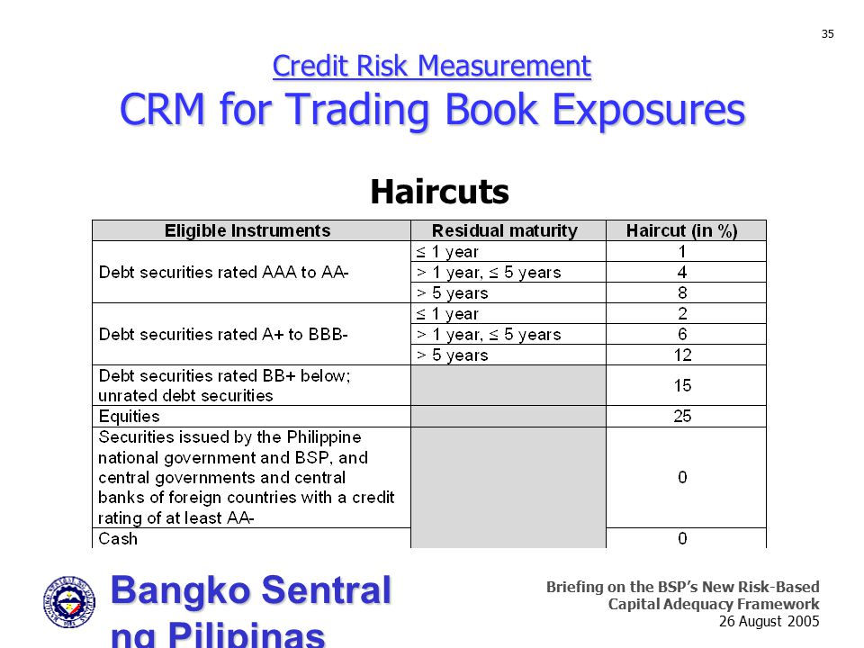 Bangko Sentral ng Pilipinas Supervision and Examination Sector Briefing on the BSP's New Risk-Based Capital Adequacy Framework 26 August 2005 35 Credit Risk Measurement CRM for Trading Book Exposures Haircuts