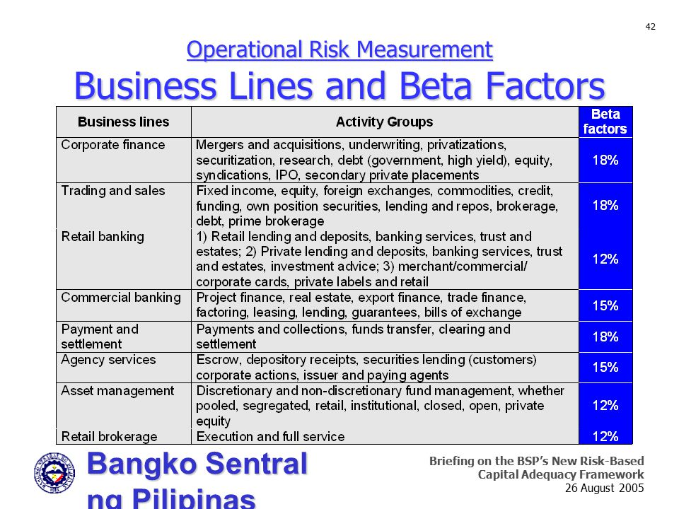 Bangko Sentral ng Pilipinas Supervision and Examination Sector Briefing on the BSP's New Risk-Based Capital Adequacy Framework 26 August 2005 42 Operational Risk Measurement Business Lines and Beta Factors