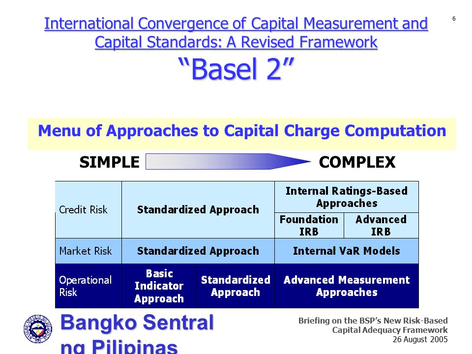 Bangko Sentral ng Pilipinas Supervision and Examination Sector Briefing on the BSP's New Risk-Based Capital Adequacy Framework 26 August 2005 6 Intern
