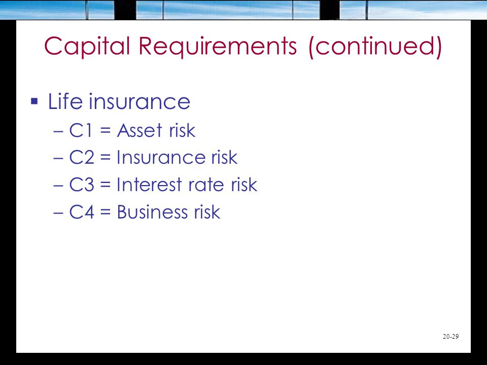 20-29 Capital Requirements (continued)  Life insurance –C1 = Asset risk –C2 = Insurance risk –C3 = Interest rate risk –C4 = Business risk