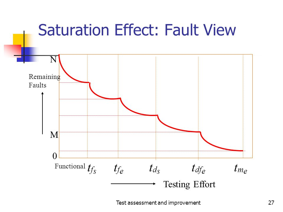 Test assessment and improvement27 Saturation Effect: Fault View Testing Effort Remaining Faults 0 N M Functional tfstfs tfetfe tdstds t df e tmetme