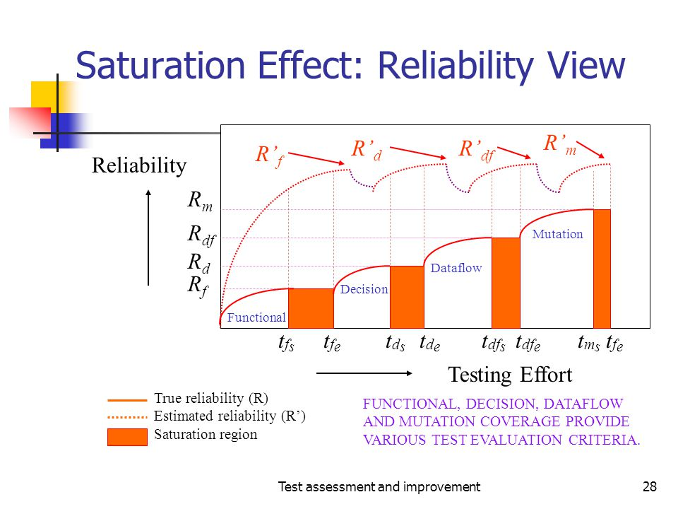 Test assessment and improvement28 Saturation Effect: Reliability View FUNCTIONAL, DECISION, DATAFLOW AND MUTATION COVERAGE PROVIDE VARIOUS TEST EVALUA