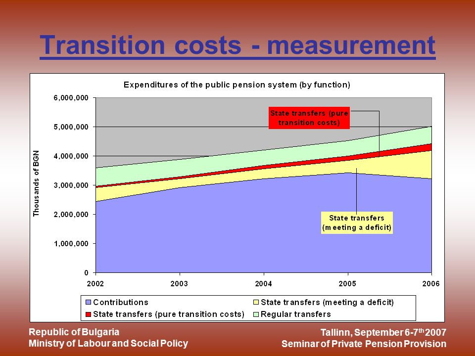 Tallinn, September 6-7 th 2007 Seminar of Private Pension Provision Republic of Bulgaria Ministry of Labour and Social Policy Measures for smoothing the transition costs Indexation of pensions: –Index 2000 = inflation (75 %) + average contributory income increase (25 %) –Index 2007 = inflation (50 %) + average contributory income increase (50 %) Pension calculation – reduction of pensions of those insured in the private mandatory system State subsidies Minimum and maximum pension amounts