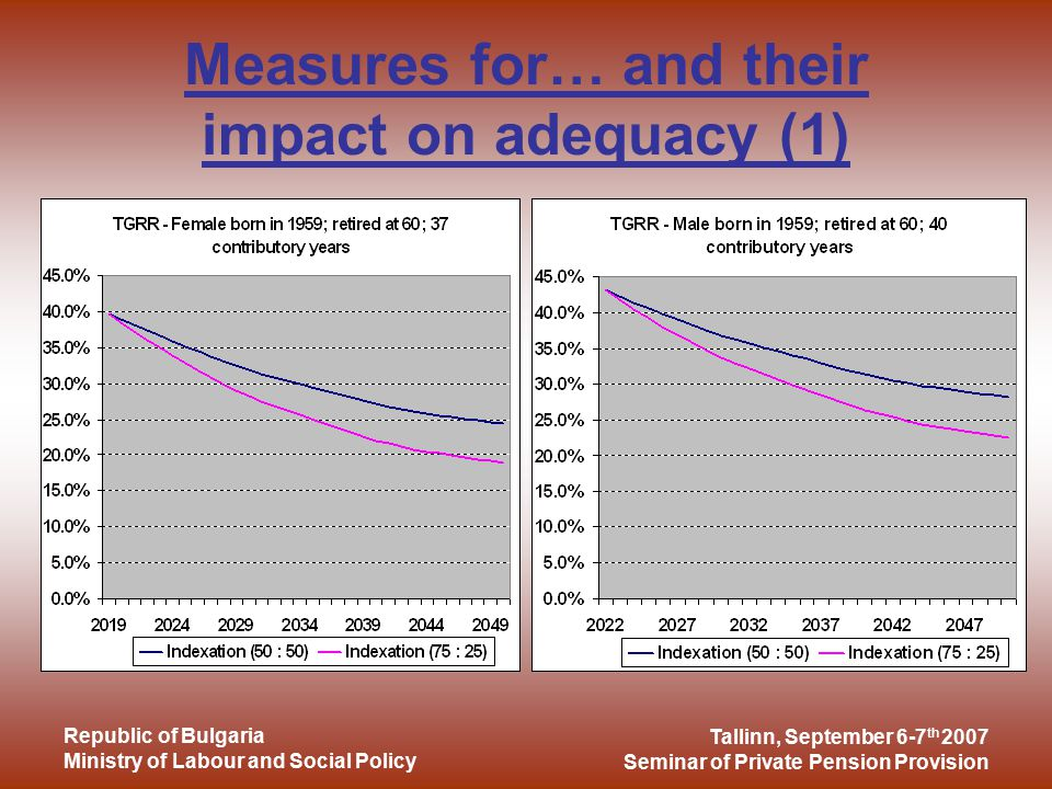 Tallinn, September 6-7 th 2007 Seminar of Private Pension Provision Republic of Bulgaria Ministry of Labour and Social Policy Measures for… and their impact on adequacy (1)
