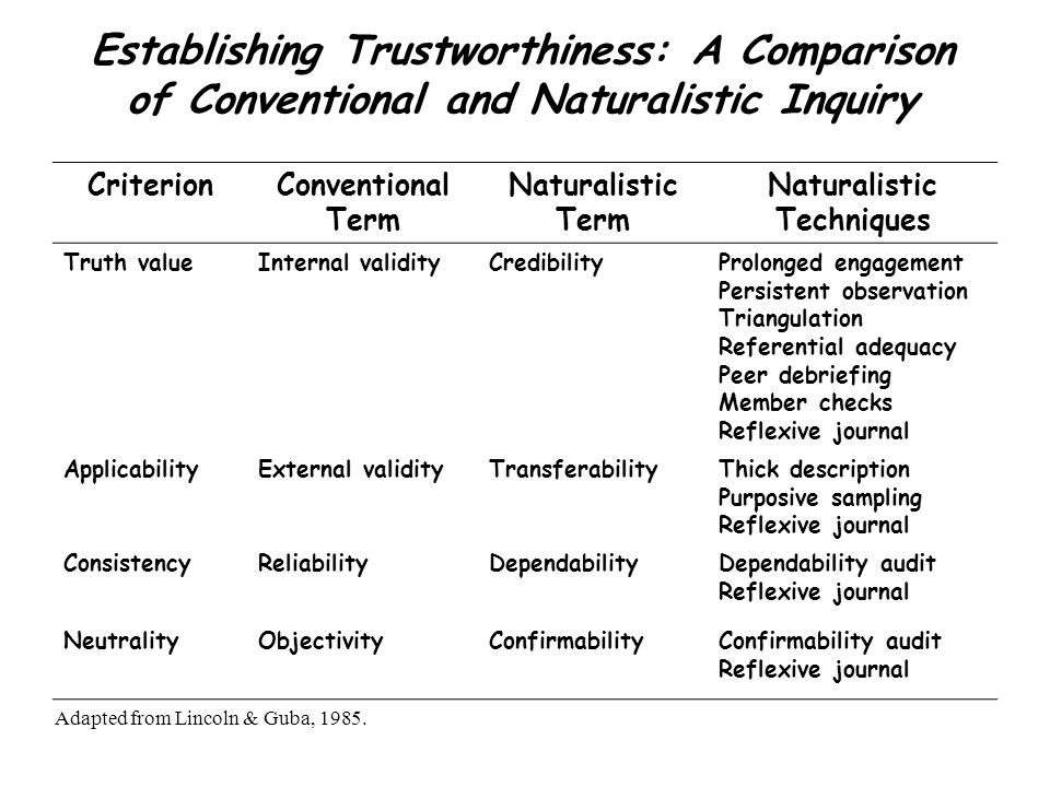 Establishing Trustworthiness: A Comparison of Conventional and Naturalistic Inquiry CriterionConventional Term Naturalistic Term Naturalistic Techniques Truth valueInternal validityCredibilityProlonged engagement Persistent observation Triangulation Referential adequacy Peer debriefing Member checks Reflexive journal ApplicabilityExternal validityTransferabilityThick description Purposive sampling Reflexive journal ConsistencyReliabilityDependabilityDependability audit Reflexive journal NeutralityObjectivityConfirmabilityConfirmability audit Reflexive journal Adapted from Lincoln & Guba, 1985.