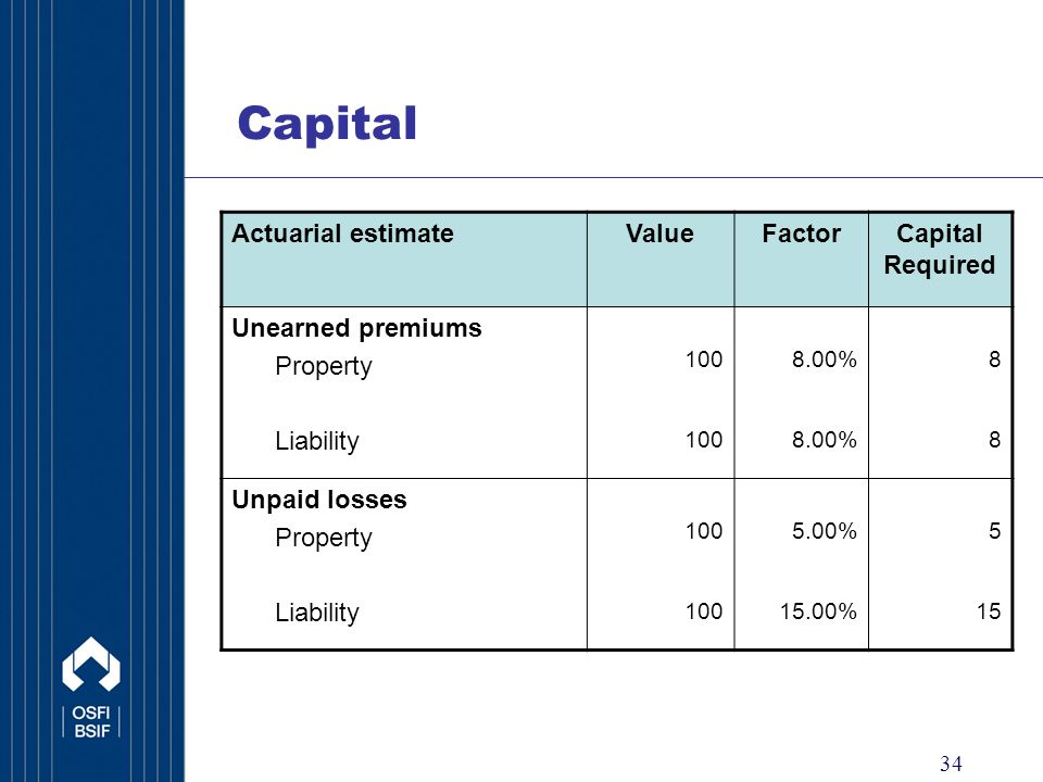 34 Capital Actuarial estimateValueFactorCapital Required Unearned premiums Property 1008.00%8 Liability 1008.00%8 Unpaid losses Property 1005.00%5 Liability 10015.00%15