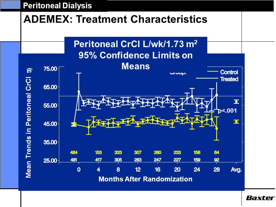 Peritoneal Dialysis Study Design