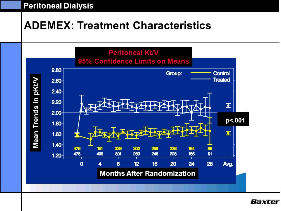 Peritoneal Dialysis ADEMEX: Treatment Characteristics Months After Randomization Mean Trends in Peritoneal CrCl Peritoneal CrCl L/wk/1.73 m 2 95% Conf