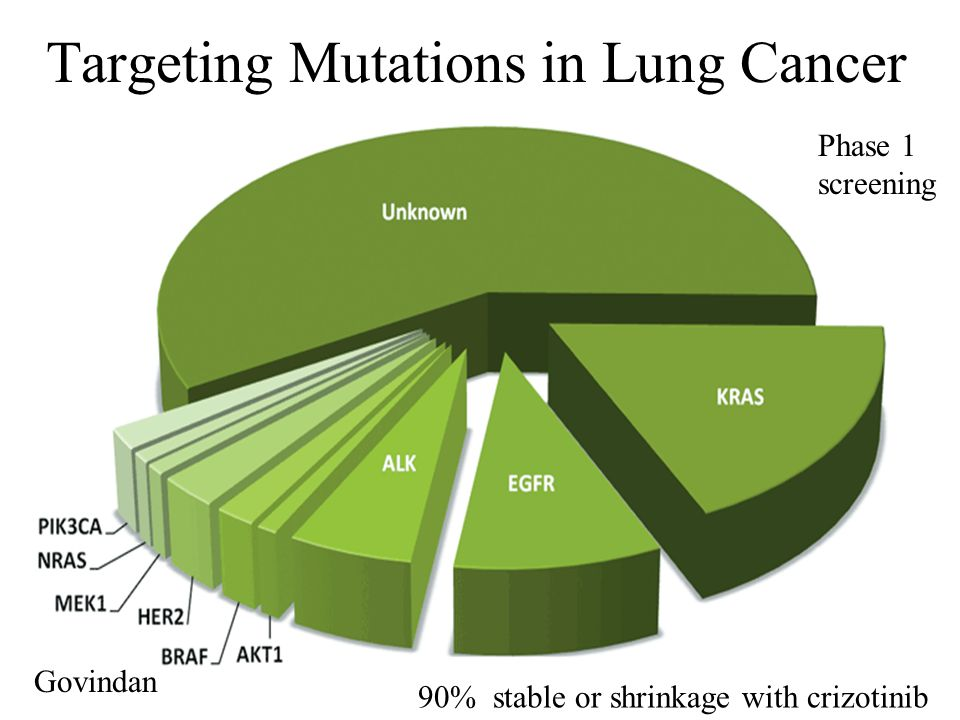 Targeting Mutations in Lung Cancer Govindan 90% stable or shrinkage with crizotinib Phase 1 screening