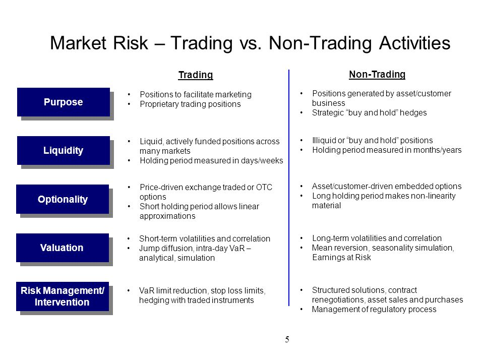 5 Market Risk – Trading vs. Non-Trading Activities Purpose Trading Non-Trading Positions to facilitate marketing Proprietary trading positions Positio
