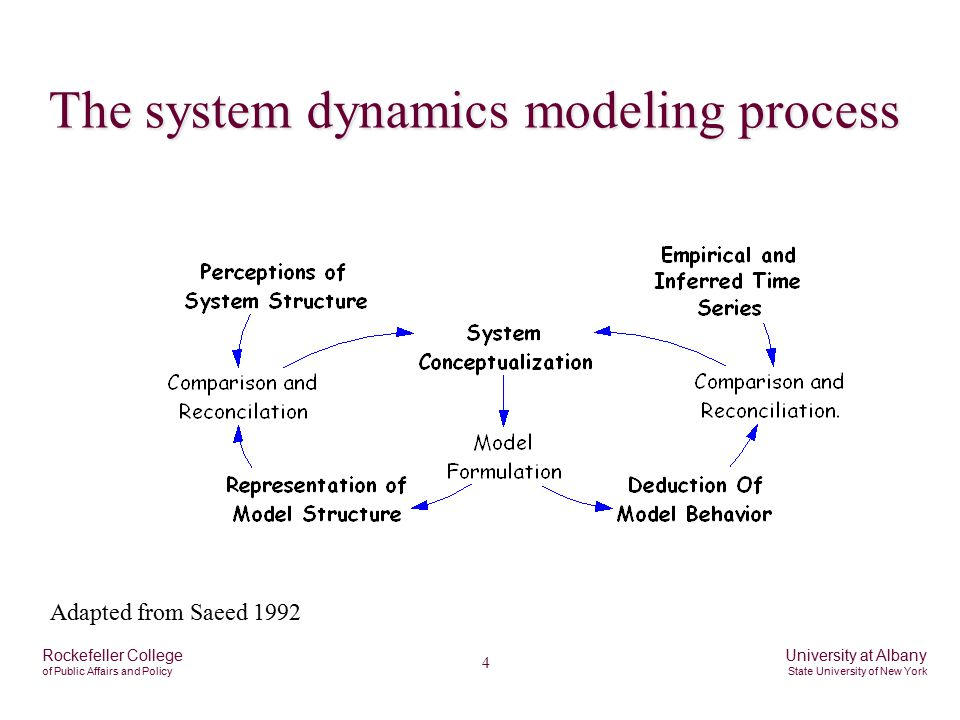 4 Rockefeller College of Public Affairs and Policy University at Albany State University of New York The system dynamics modeling process Adapted from Saeed 1992