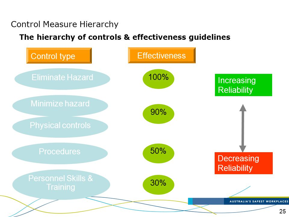 25 Increasing Reliability Decreasing Reliability The hierarchy of controls & effectiveness guidelines Control type 100% Eliminate Hazard 90% Minimize