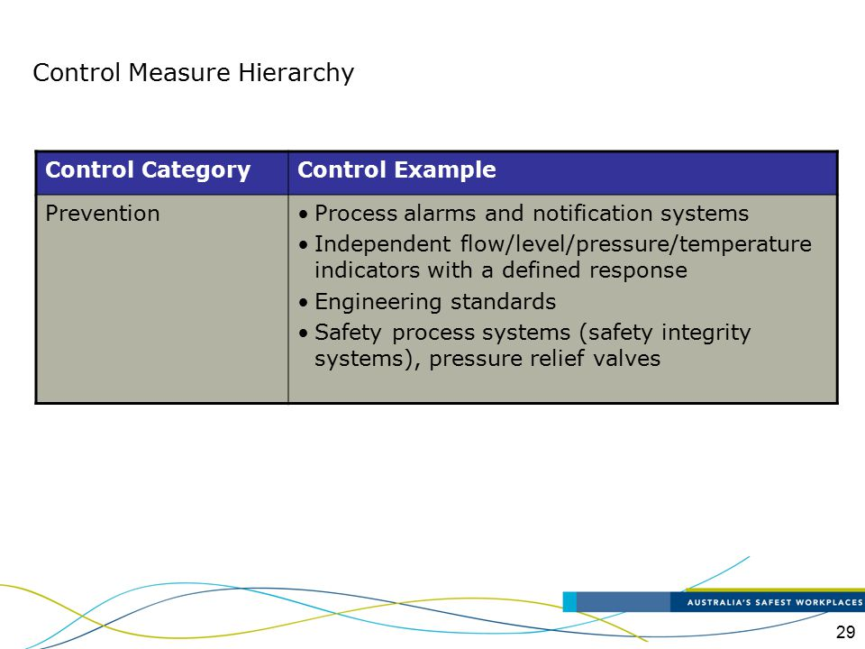 29 Control CategoryControl Example PreventionProcess alarms and notification systems Independent flow/level/pressure/temperature indicators with a def