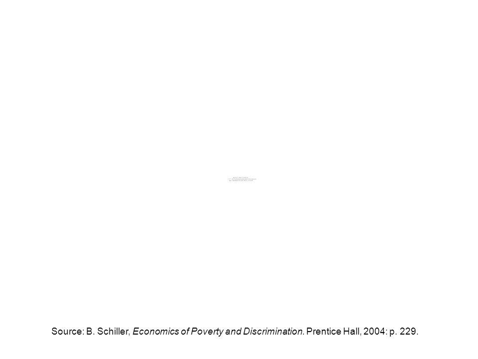 Source: B. Schiller, Economics of Poverty and Discrimination. Prentice Hall, 2004: p. 229.
