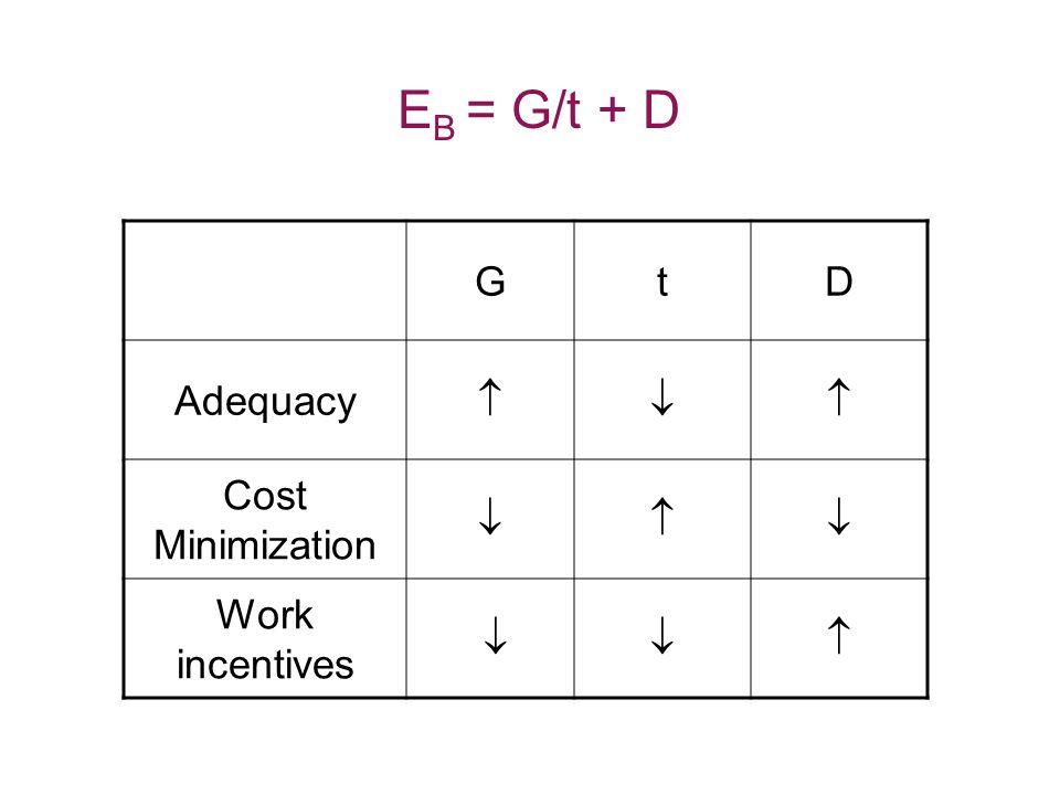 GtD Adequacy  Cost Minimization  Work incentives  E B = G/t + D