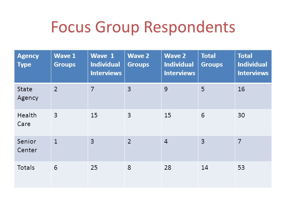 Focus Group Respondents Agency Type Wave 1 Groups Wave 1 Individual Interviews Wave 2 Groups Wave 2 Individual Interviews Total Groups Total Individual Interviews State Agency 2739516 Health Care 3153 630 Senior Center 132437 Totals6258281453