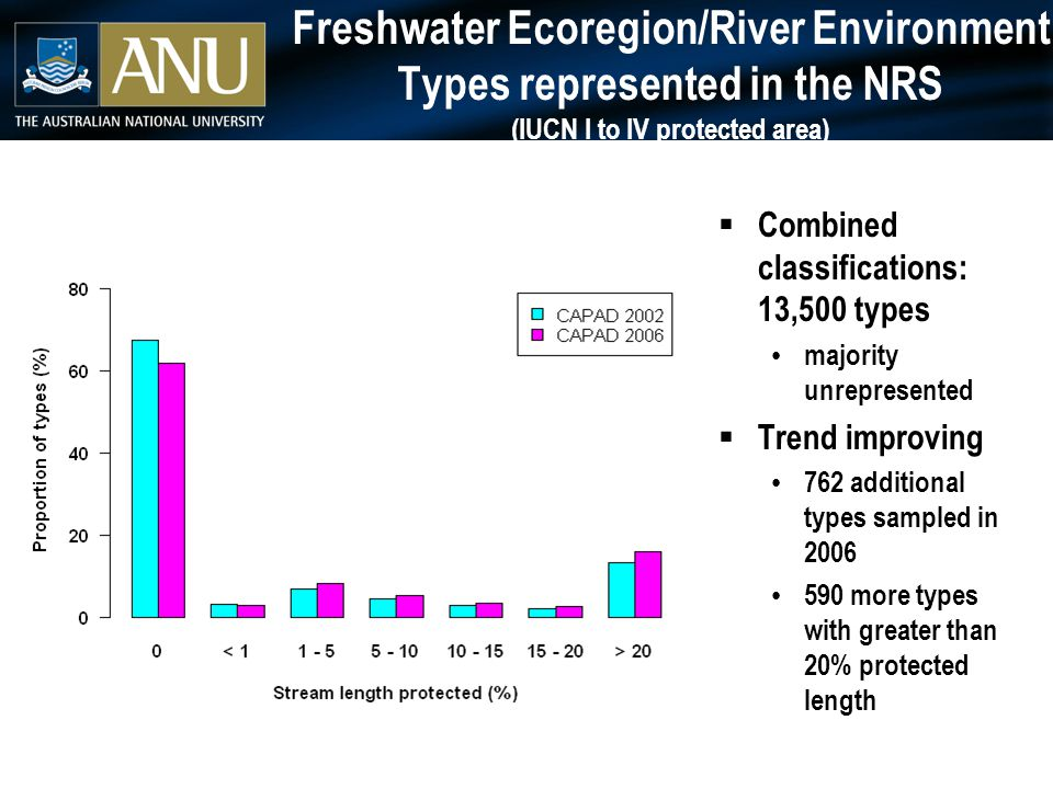 Freshwater Ecoregion/River Environment Types represented in the NRS (with protected upper catchment/no dams up or downstream)  Little improvement if stricter criteria for protection >80% types still not protected  Rare types ~50% types < 10km total length artefacts?