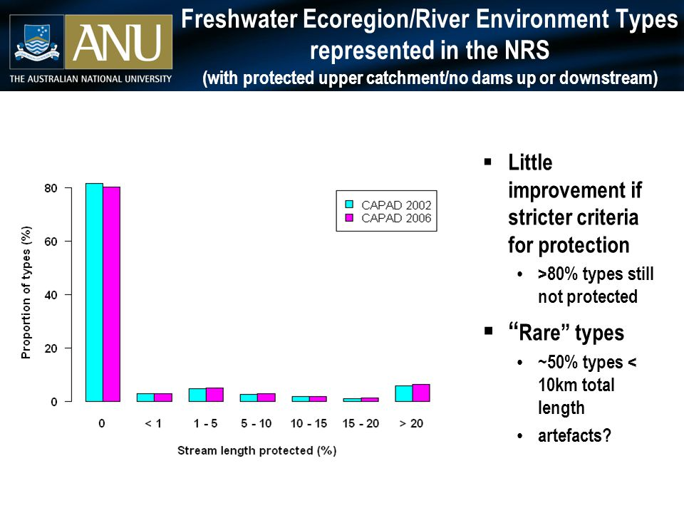Freshwater Ecoregion/River Environment Types represented in the NRS (with protected upper catchment/no dams up or downstream)  Little improvement if stricter criteria for protection >80% types still not protected  Rare types ~50% types < 10km total length artefacts