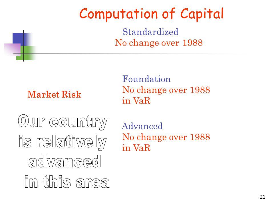 21 Computation of Capital Market Risk Standardized No change over 1988 Foundation No change over 1988 in VaR Advanced No change over 1988 in VaR