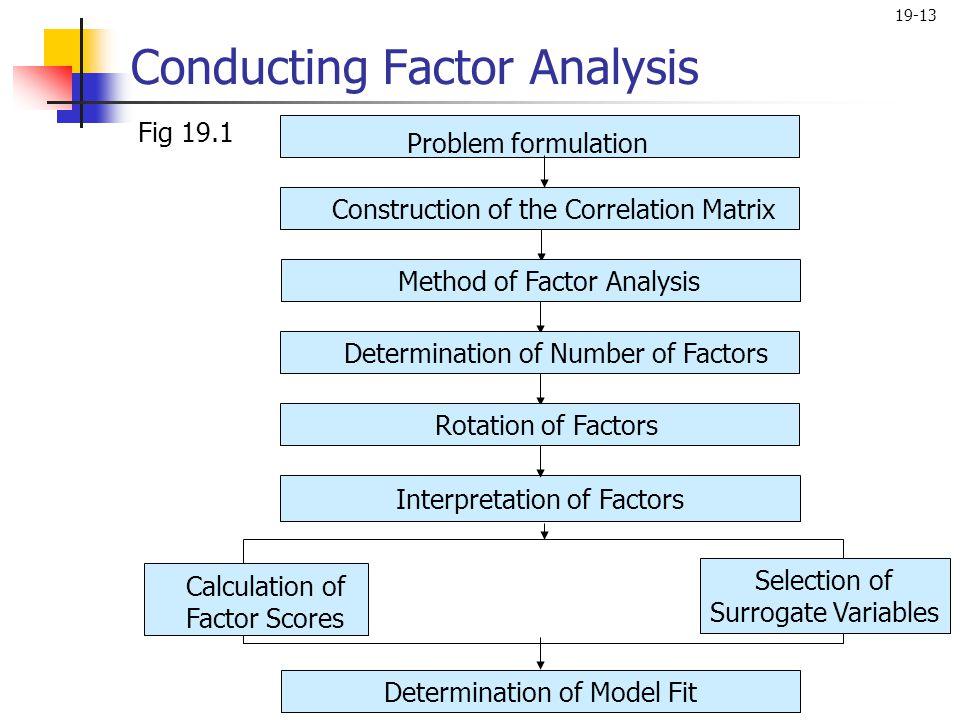 19-13 Conducting Factor Analysis Fig 19.1 Construction of the Correlation MatrixMethod of Factor AnalysisDetermination of Number of Factors Determinat