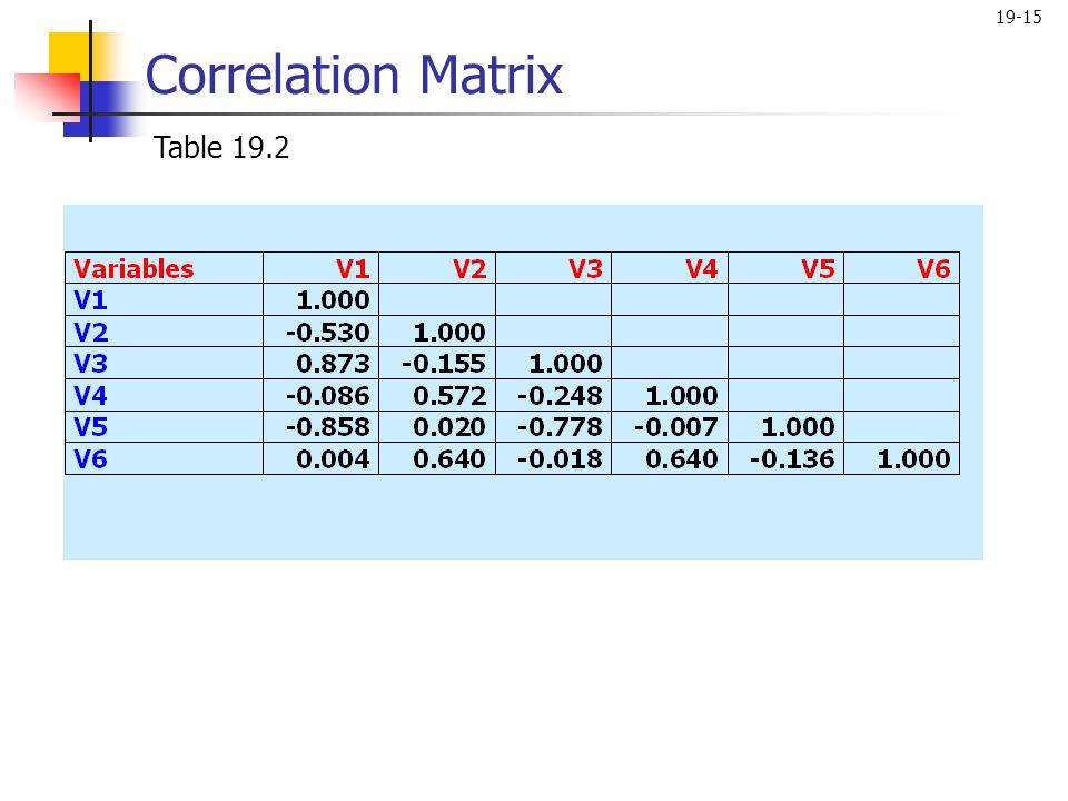 19-15 Correlation Matrix Table 19.2