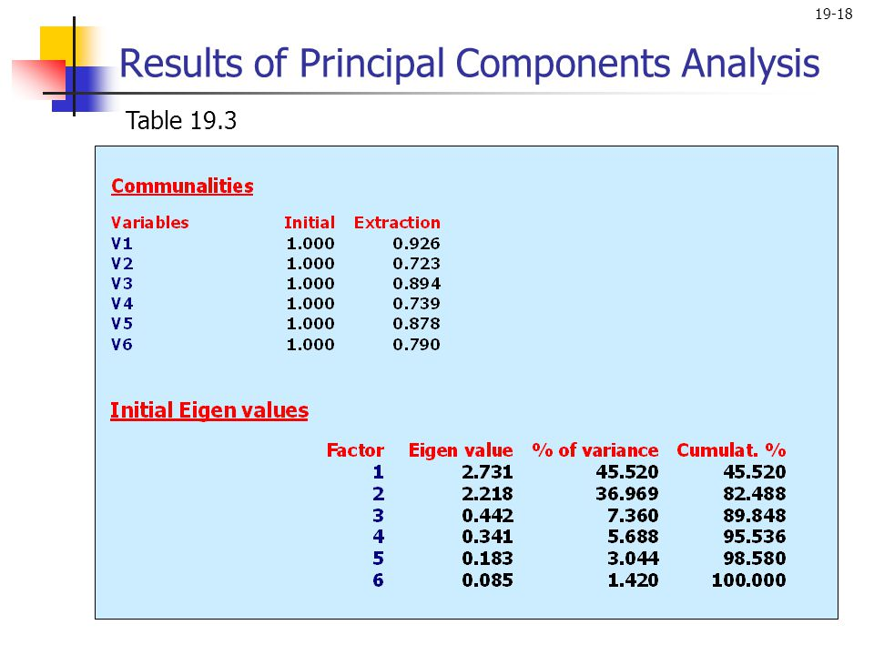 19-18 Results of Principal Components Analysis Table 19.3