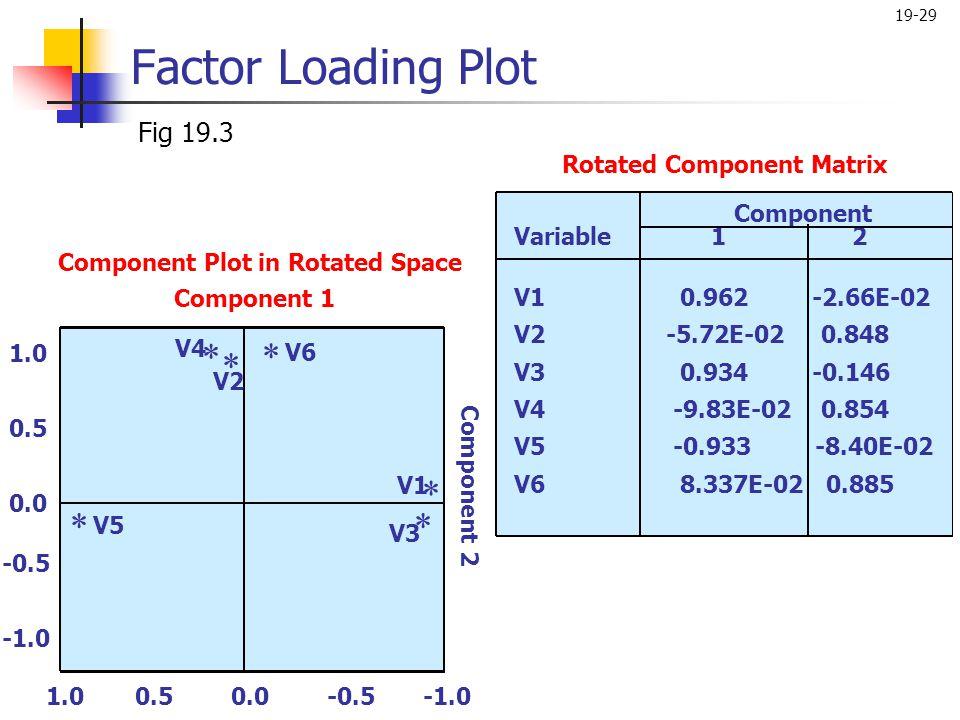 19-29 Factor Loading Plot Fig 19.3 1.0 0.5 0.0 -0.5 Component 2  Component 1 Component Variable 1 2 V1 0.962 -2.66E-02 V2 -5.72E-02 0.848 V3 0.934 -0