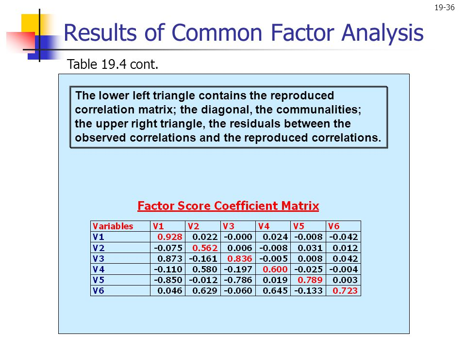 19-36 Results of Common Factor Analysis Table 19.4 cont. The lower left triangle contains the reproduced correlation matrix; the diagonal, the communa