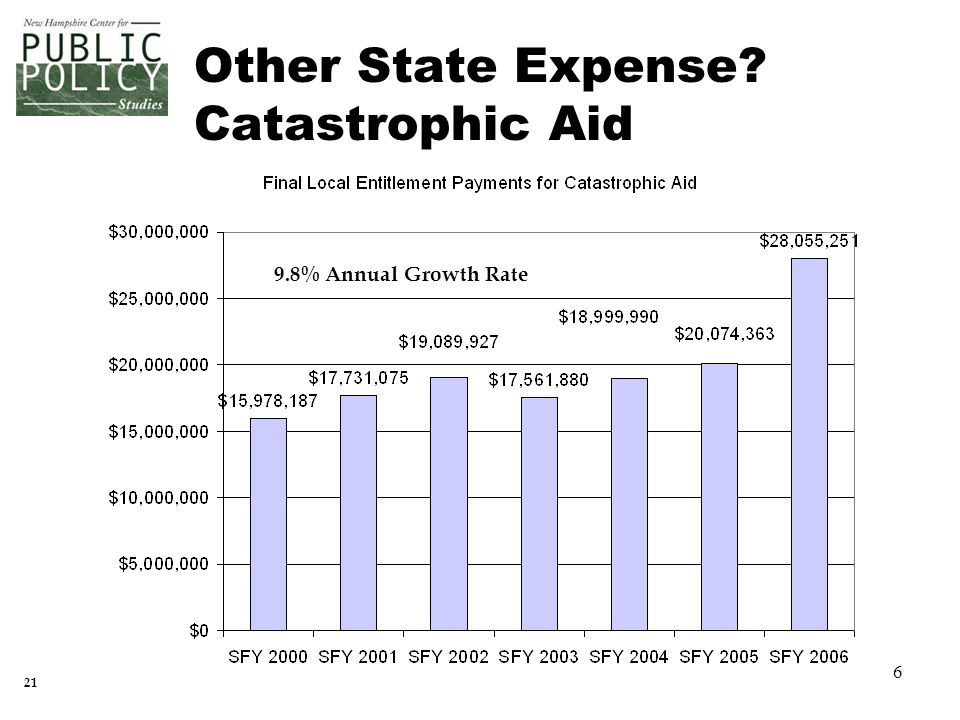 6 9.8% Annual Growth Rate 21 Other State Expense Catastrophic Aid