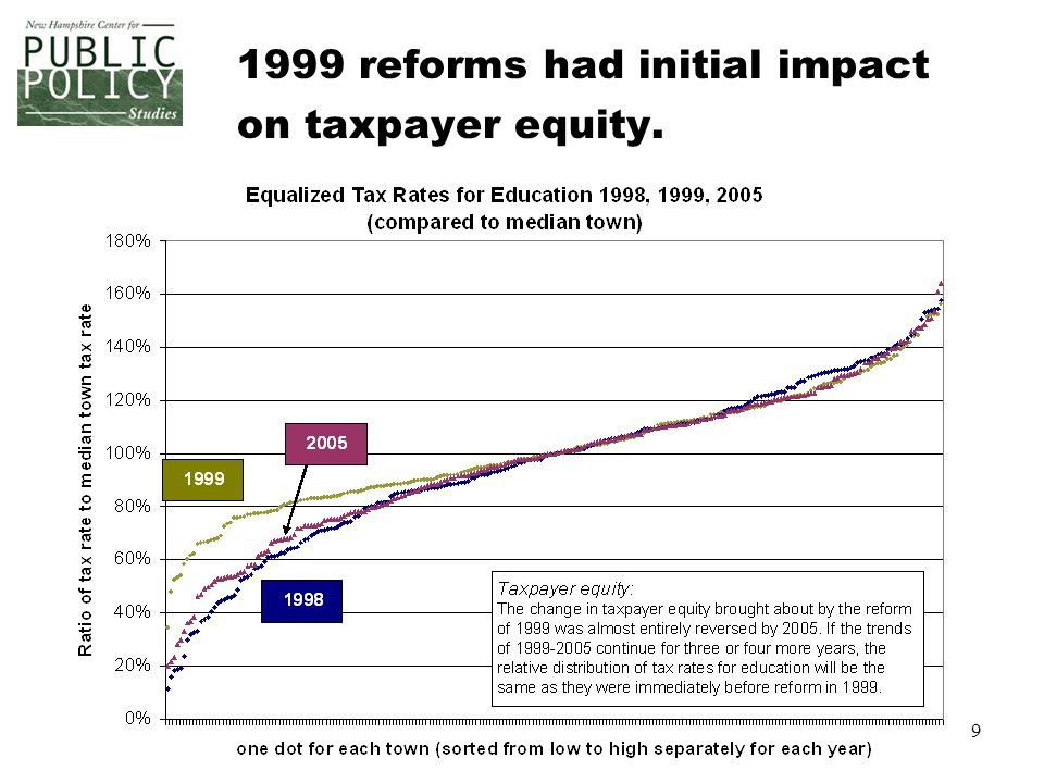 9 1999 reforms had initial impact on taxpayer equity.