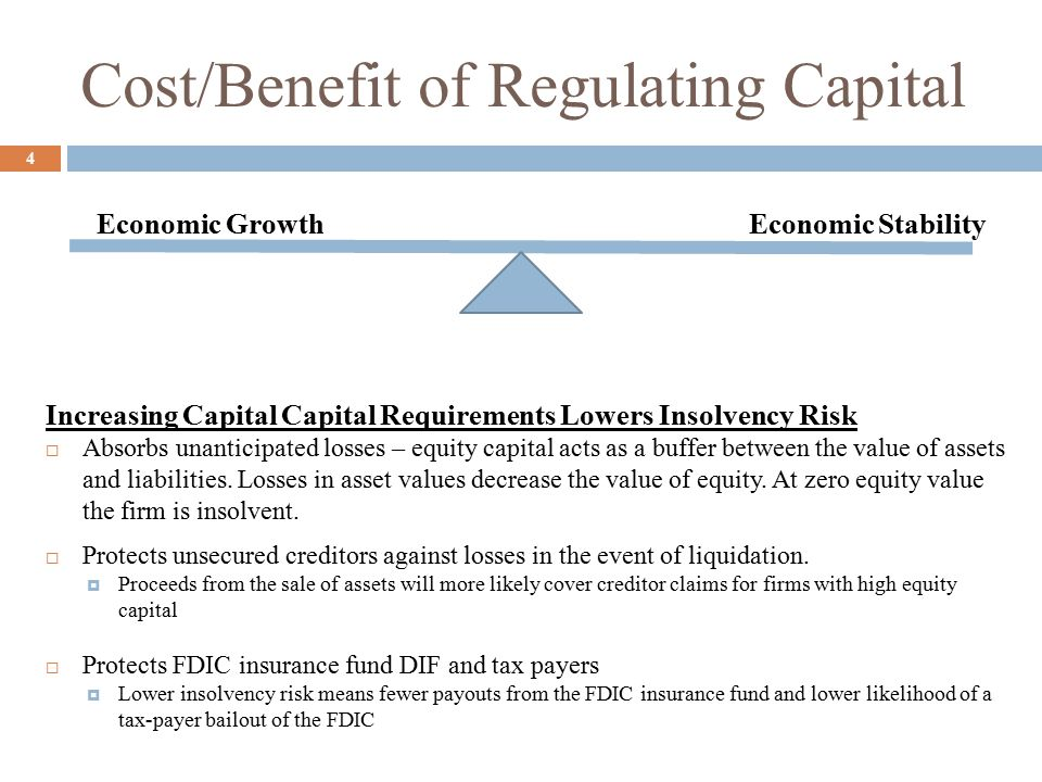 Cost Benefit of Regulating Capital 5 Economic Growth Economic Stability Increasing capital requirements decreases the credit supply  Banks are required to hold more capital on their balance sheet which decreases the lending capacity of banks  Decreased credit supply reduces corporate investment activity, which slows economic growth.