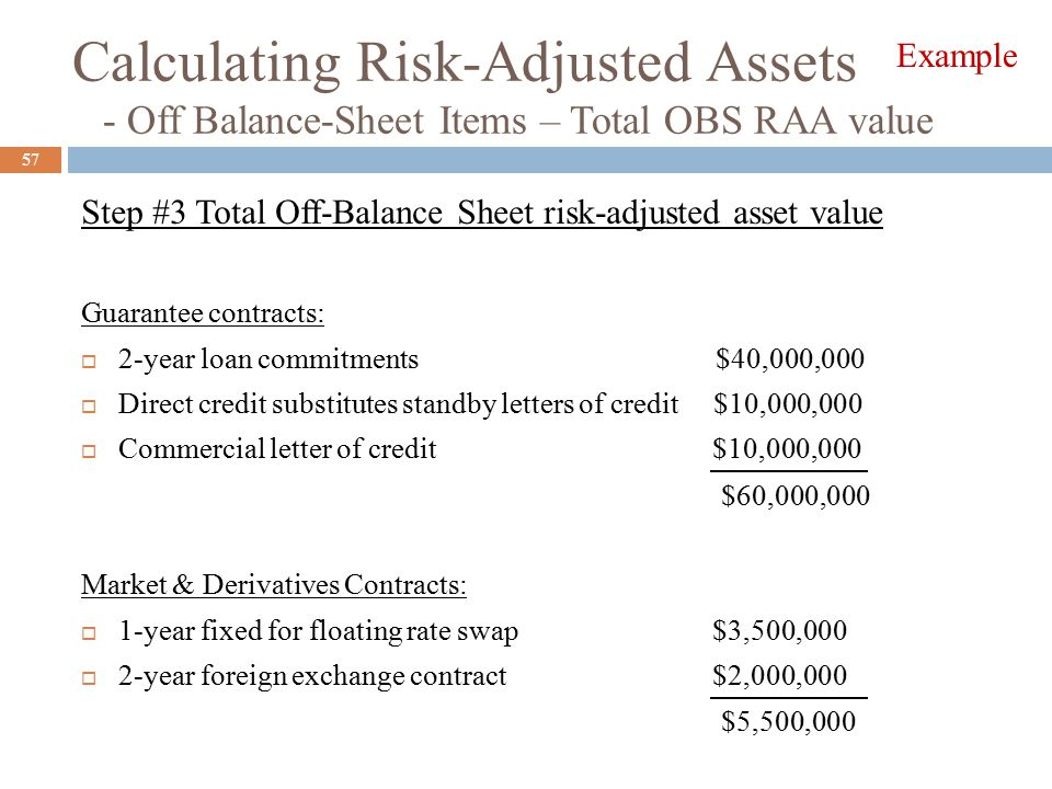 Calculating Risk-Adjusted Assets - Off Balance-Sheet Items – Total OBS RAA value Step #3 Total Off-Balance Sheet risk-adjusted asset value Guarantee contracts:  2-year loan commitments $40,000,000  Direct credit substitutes standby letters of credit $10,000,000  Commercial letter of credit $10,000,000 Market & Derivatives Contracts:  1-year fixed for floating rate swap $3,500,000  2-year foreign exchange contract$2,000,000 57 $60,000,000 $5,500,000 Example