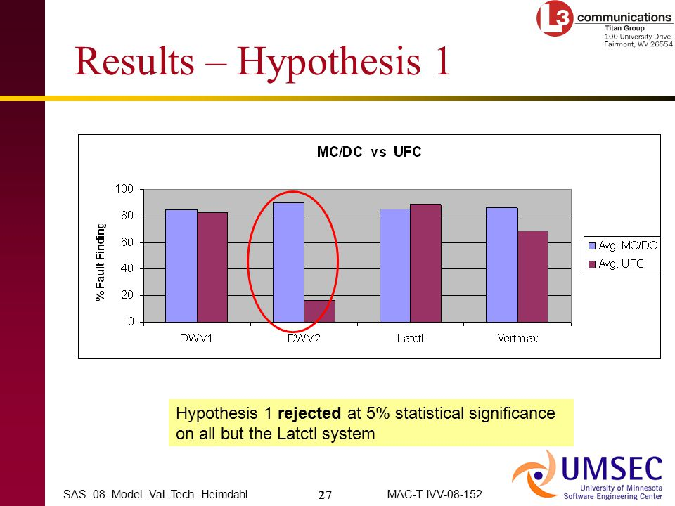 27 MAC-T IVV-08-152SAS_08_Model_Val_Tech_Heimdahl Results – Hypothesis 1 Hypothesis 1 rejected at 5% statistical significance on all but the Latctl sy