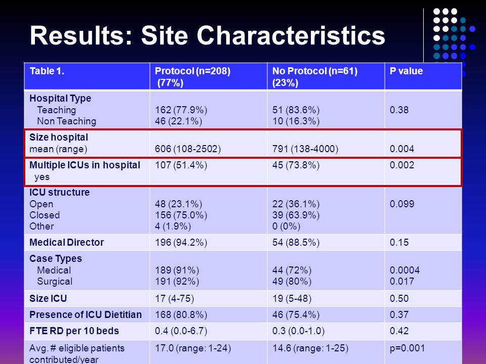 Results: Site Characteristics Table 1.Protocol (n=208) (77%) No Protocol (n=61) (23%) P value Hospital Type Teaching Non Teaching 162 (77.9%) 46 (22.1