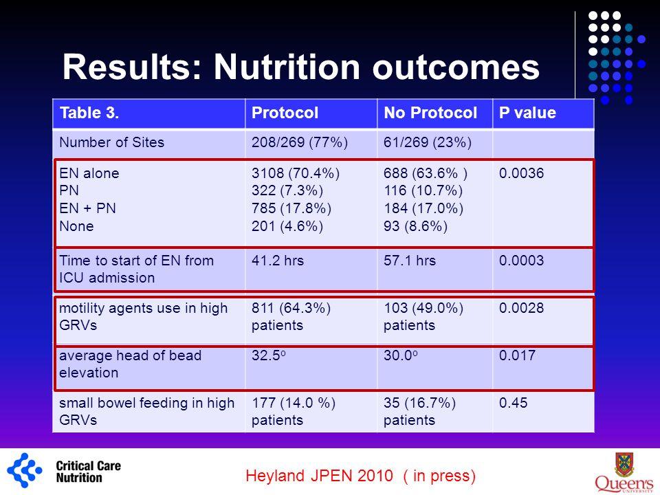 Results: Nutrition Adequacy ProtocolNo Protocol Adequacy from EN45.4%34.7%p<0.0001 Overall nutritional adequacy 61.2 %51.7%p=0.0003 1 Heyland JPEN 2010 ( in press)