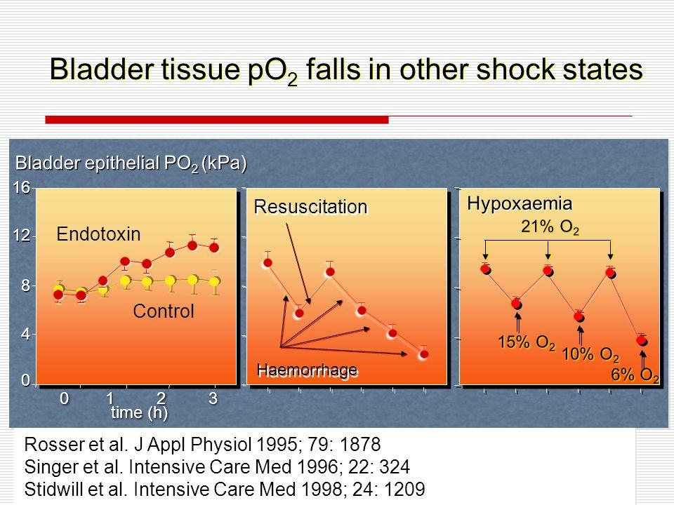 Rosser et al. J Appl Physiol 1995; 79: 1878 Singer et al.