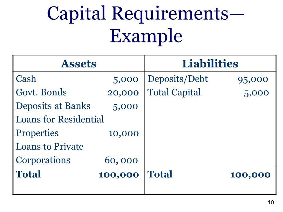 10 Capital Requirements— Example LiabilitiesAssets Deposits/Debt 95,000 Total Capital 5,000 Cash 5,000 Govt. Bonds 20,000 Deposits at Banks 5,000 Loan